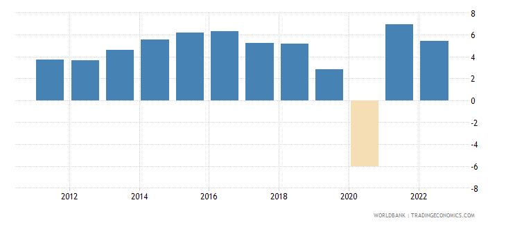 south asia gni per capita growth annual percent wb data