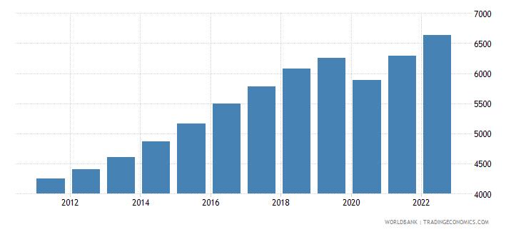 south asia gni per capita ppp constant 2011 international $ wb data