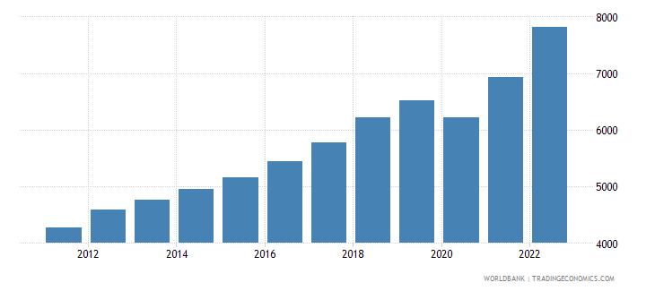 south asia gni per capita ppp us dollar wb data