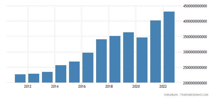 south asia gni us dollar wb data