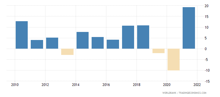 south asia gross capital formation annual percent growth wb data