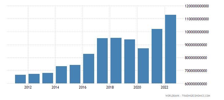 south asia gross domestic savings us dollar wb data