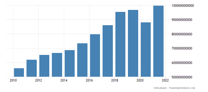 south asia gross fixed capital formation constant 2000 us dollar wb data