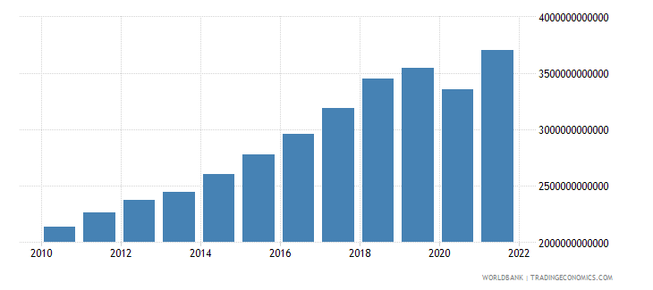 south asia gross national expenditure constant 2005 us$ wb data