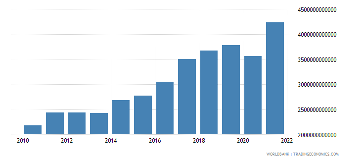 south asia gross national expenditure us dollar wb data