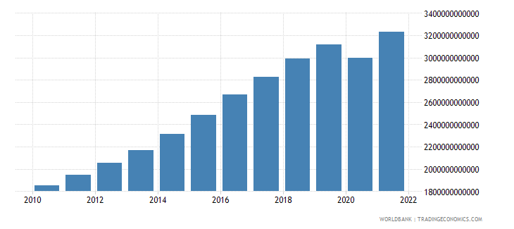 south asia gross value added at factor cost constant 2000 us dollar wb data