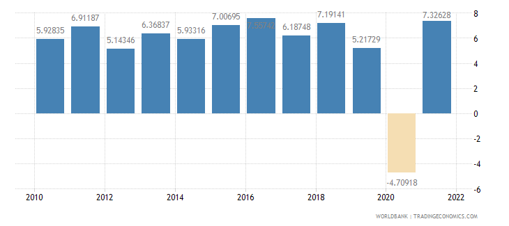 south asia household final consumption expenditure annual percent growth wb data