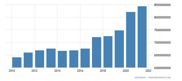 south asia ibrd loans and ida credits dod us dollar wb data