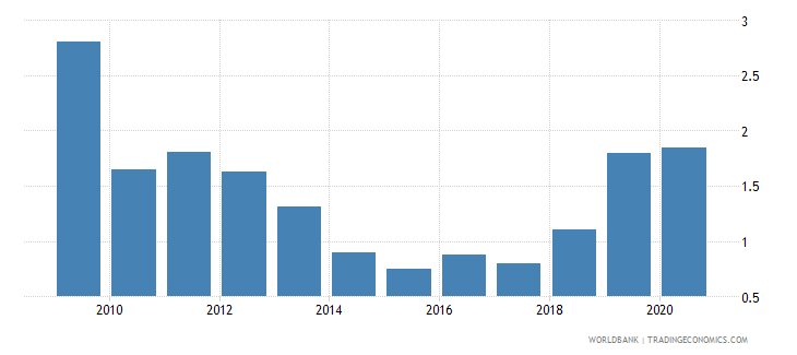 south asia ict goods exports percent of total goods exports wb data