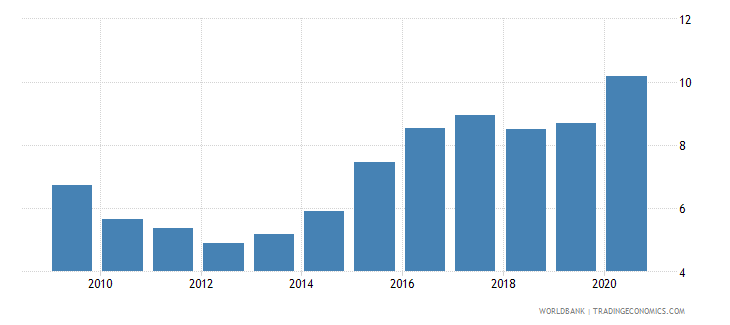 south asia ict goods imports percent total goods imports wb data