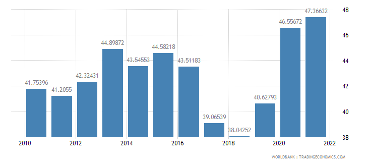 south asia ict service exports percent of service exports bop wb data