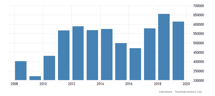 south asia imports merchandise customs current us$ millions wb data