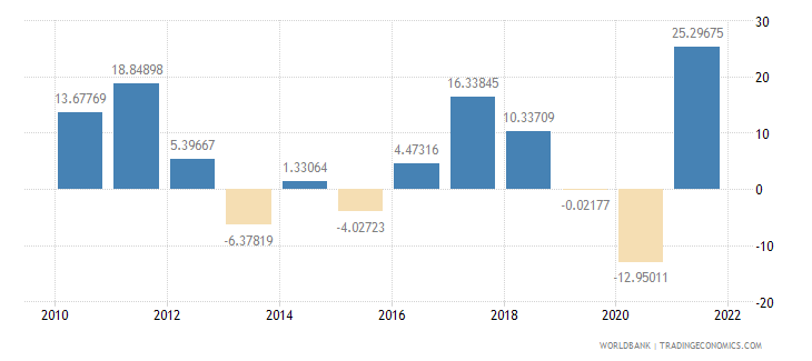 south asia imports of goods and services annual percent growth wb data