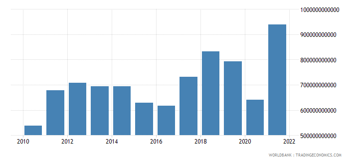 south asia imports of goods and services bop us dollar wb data
