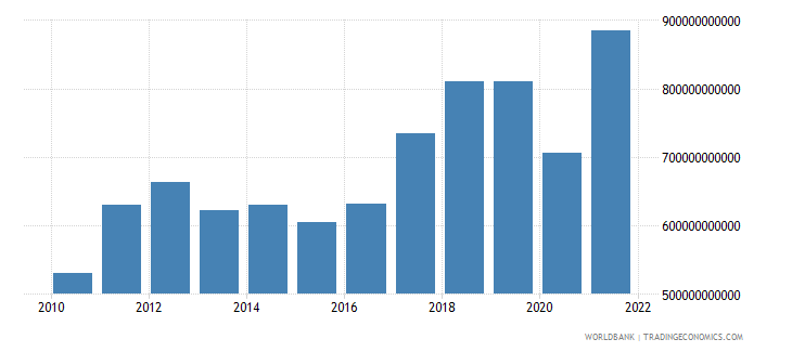 south asia imports of goods and services constant 2000 us dollar wb data