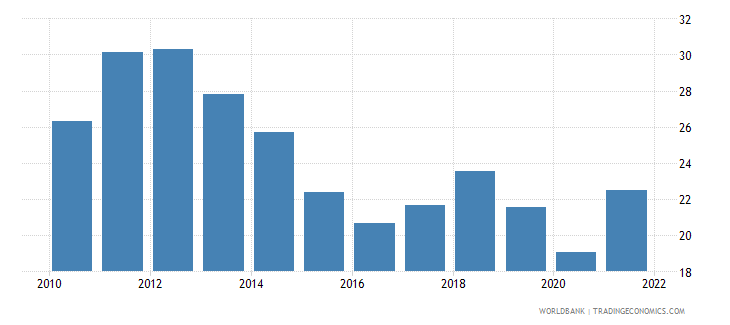 south asia imports of goods and services percent of gdp wb data