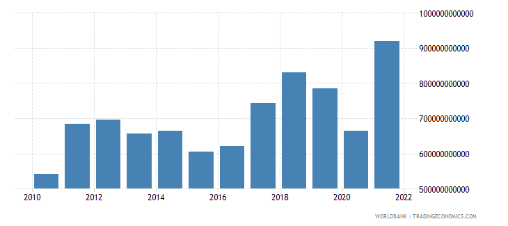 south asia imports of goods and services us dollar wb data