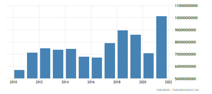 south asia imports of goods services and income bop us dollar wb data