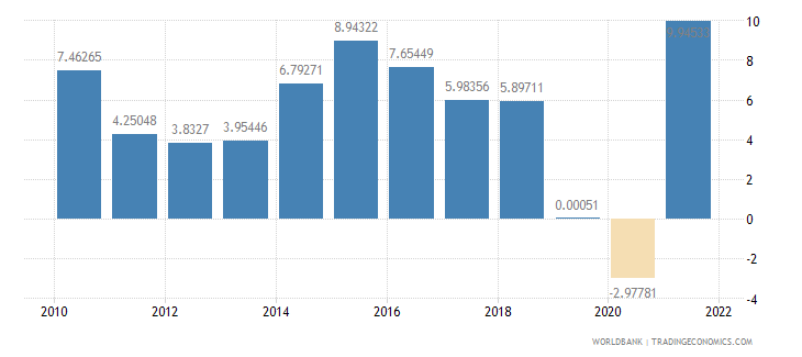 south asia industry value added annual percent growth wb data