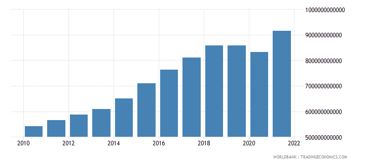 south asia industry value added constant 2000 us dollar wb data