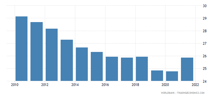 south asia industry value added percent of gdp wb data