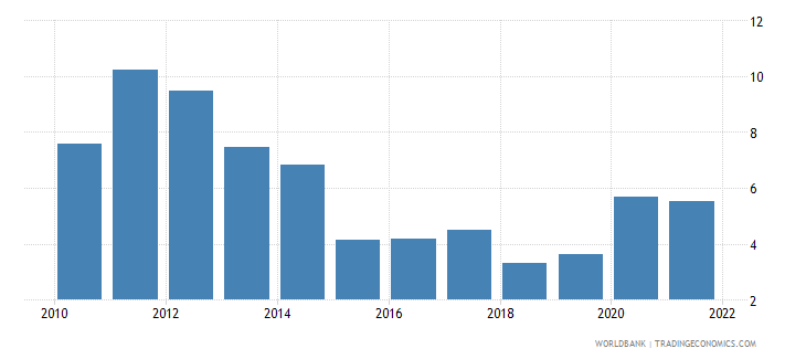 south asia inflation consumer prices annual percent wb data