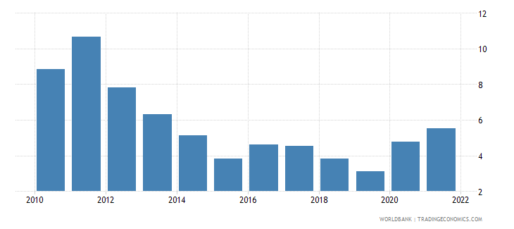 south asia inflation gdp deflator annual percent wb data