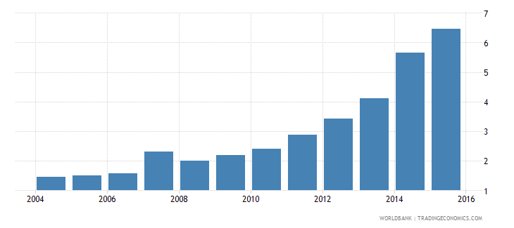 south asia international debt issues to gdp percent wb data