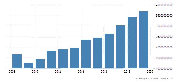 south asia international tourism expenditures us dollar wb data