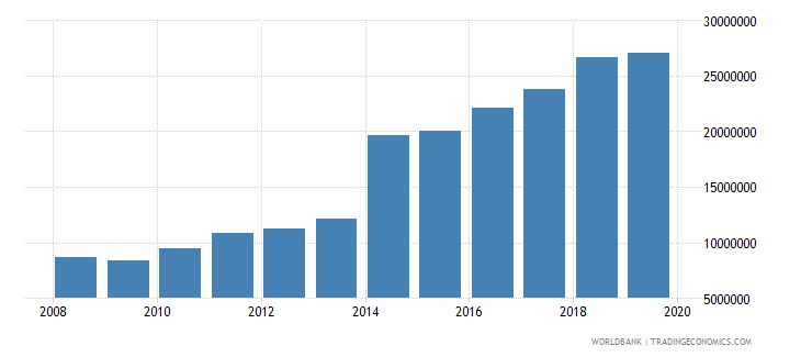 south asia international tourism number of arrivals wb data