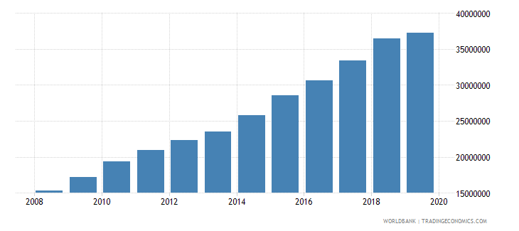 south asia international tourism number of departures wb data