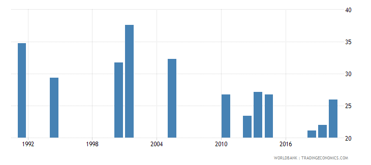 south asia labor force participation rate female percent of female population ages 15 national estimate wb data