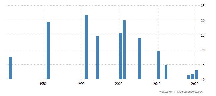 south asia labor force participation rate for ages 15 24 female percent national estimate wb data