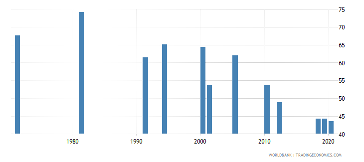 south asia labor force participation rate for ages 15 24 male percent national estimate wb data