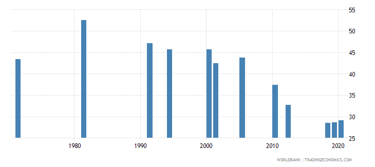 south asia labor force participation rate for ages 15 24 total percent national estimate wb data
