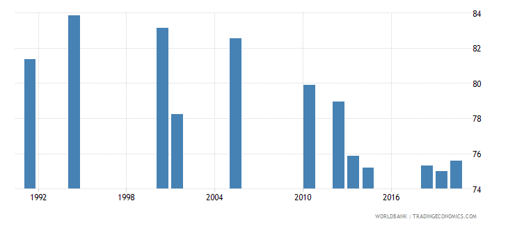 south asia labor force participation rate male percent of male population ages 15 national estimate wb data