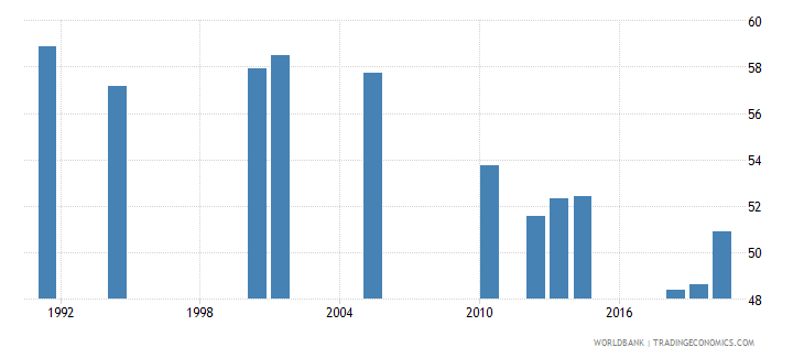 south asia labor force participation rate total percent of total population ages 15 national estimate wb data