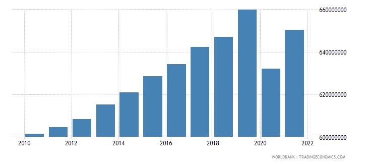 south asia labor force total wb data