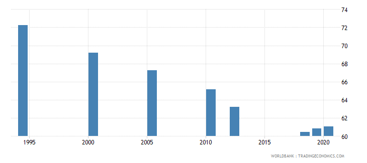 south asia labor force with advanced education percent of total wb data