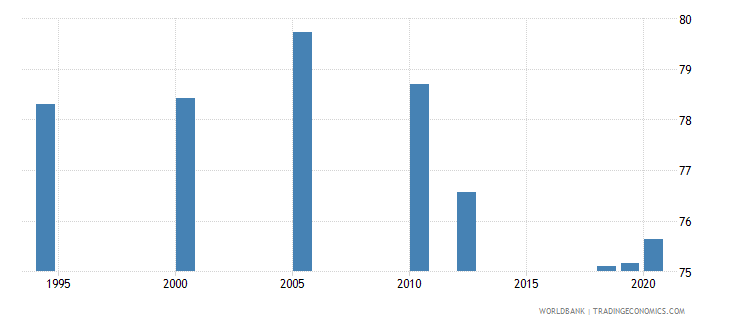 south asia labor force with basic education male percent of male labor force wb data