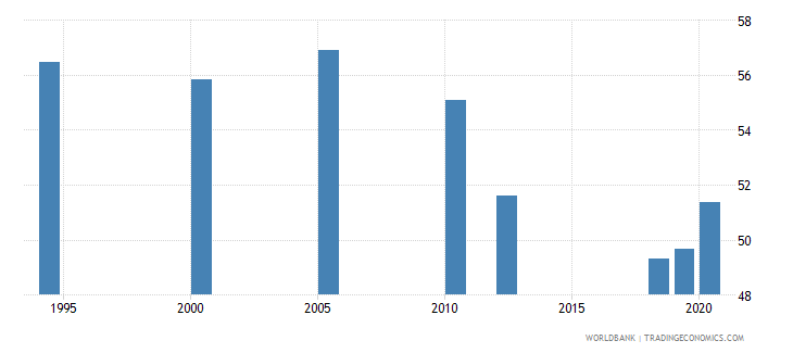south asia labor force with basic education percent of total wb data