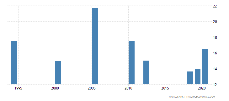 south asia labor force with intermediate education female percent of female labor force wb data