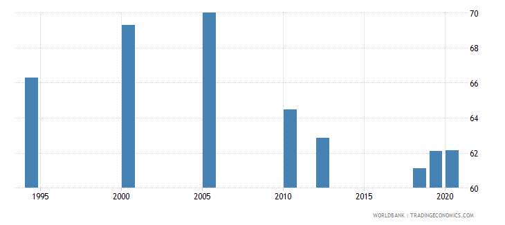 south asia labor force with intermediate education male percent of male labor force wb data