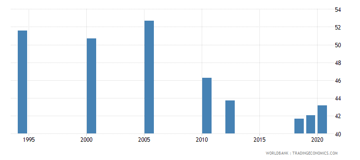 south asia labor force with intermediate education percent of total wb data