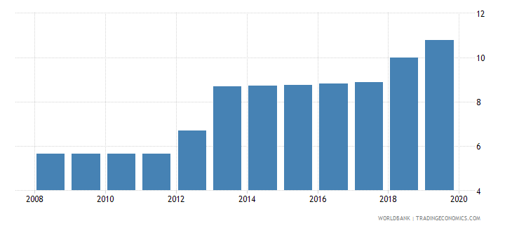 south asia labor tax and contributions percent of commercial profits wb data