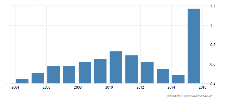 south asia life insurance premium volume to gdp percent wb data
