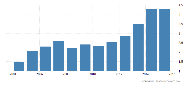 south asia loans from nonresident banks amounts outstanding to gdp percent wb data