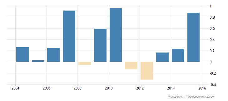 south asia loans from nonresident banks net to gdp percent wb data
