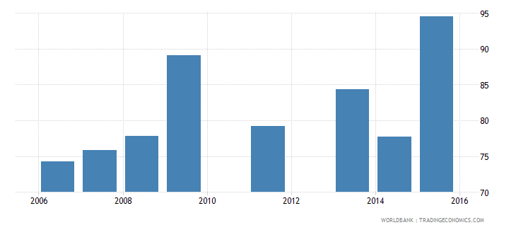 south asia loans requiring collateral percent gfd wb data