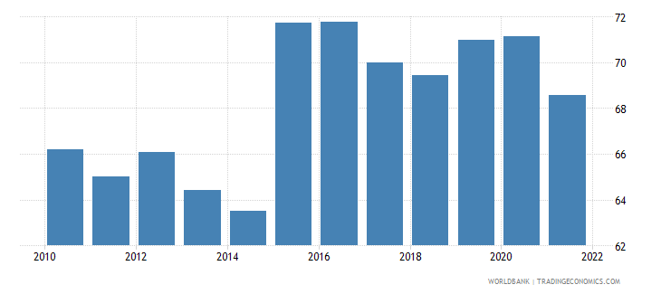 south asia manufactures exports percent of merchandise exports wb data